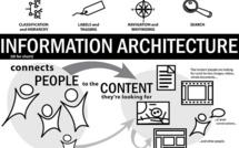 Les métiers de l'information à l'heure du Web: une reconquête de sens?