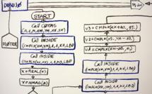 Un algorithme nommé au conseil d'administration de Deep Knowledge Ventures